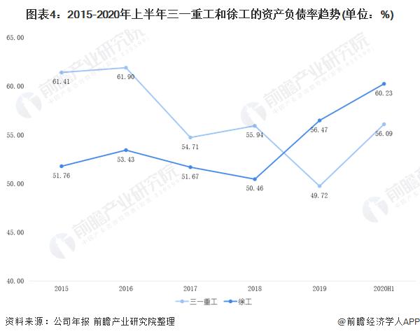 图表4:2015-2020年上半年三一重工和徐工的资产负债率趋势(单位:%)