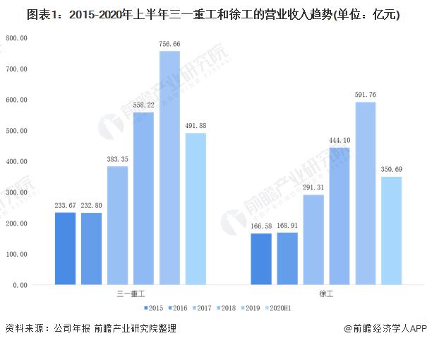 图表1:2015-2020年上半年三一重工和徐工的营业收入趋势(单位:亿元)