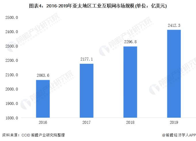 图表4:2016-2019年亚太地区工业互联网市场规模(单位:亿美元)