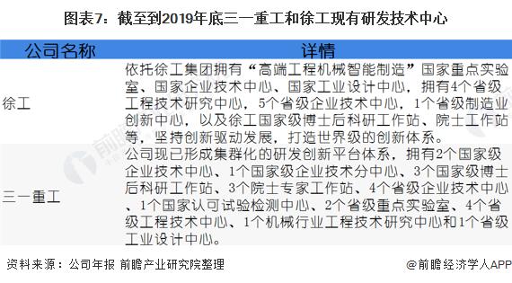 图表7:截至到2019年底三一重工和徐工现有研发技术中心