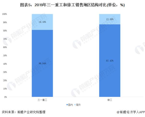 图表5:2019年三一重工和徐工销售地区结构对比(单位:%)