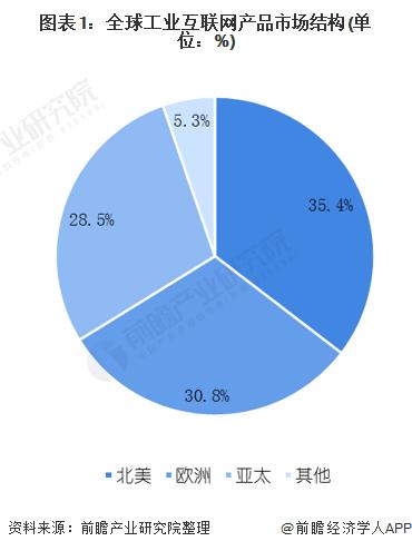 图表1:全球工业互联网产品市场结构(单位:%)