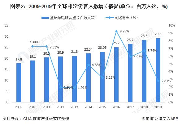 圖表2:2009-2019年全球郵輪游客人數增長情況(單位:百萬人次,%)