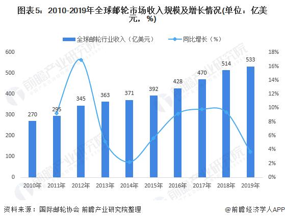 圖表5:2010-2019年全球郵輪市場收入規模及增長情況(單位:億美元,%)