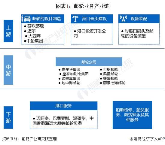 圖表1:郵輪業務產業鏈