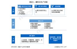 预见2021:《中国邮轮产业全景图谱》