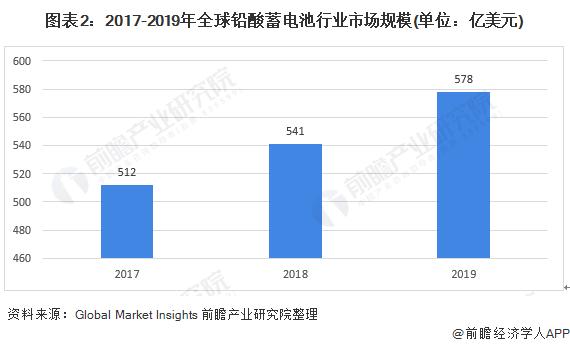 图表2:2017-2019年全球铅酸蓄电池行业市场规模(单位:亿美元)
