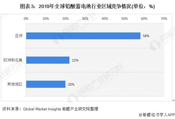 图表3:2019年全球铅酸蓄电池行业区域竞争情况(单位:%)