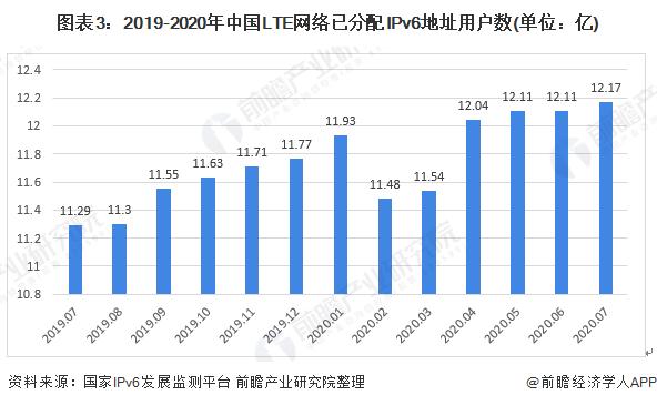 图表3:2019-2020年中国LTE网络已分配IPv6地址用户数(单位:亿)