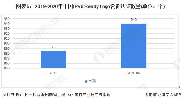 图表5:2019-2020年中国IPv6 Ready Logo设备认证数量(单位:个)