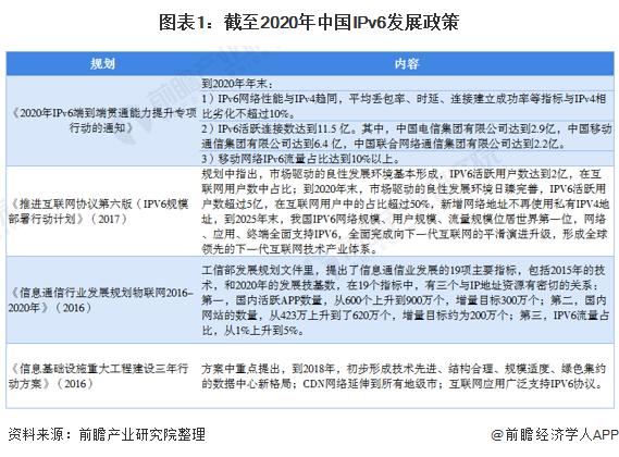 图表1:截至2020年中国IPv6发展政策