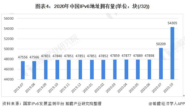 图表4:2020年中国IPv6地址拥有量(单位:块(/32))