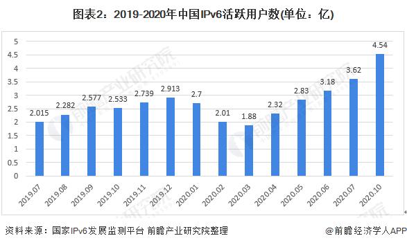 图表2:2019-2020年中国IPv6活跃用户数(单位:亿)