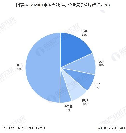 图表8:2020H1中国无线耳机企业竞争格局(单位:%)