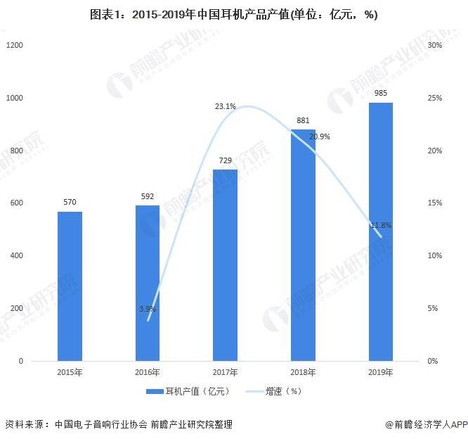 图表1:2015-2019年中国耳机产品产值(单位:亿元,%)