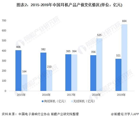图表2:2015-2019年中国耳机产品产值变化情况(单位:亿元)