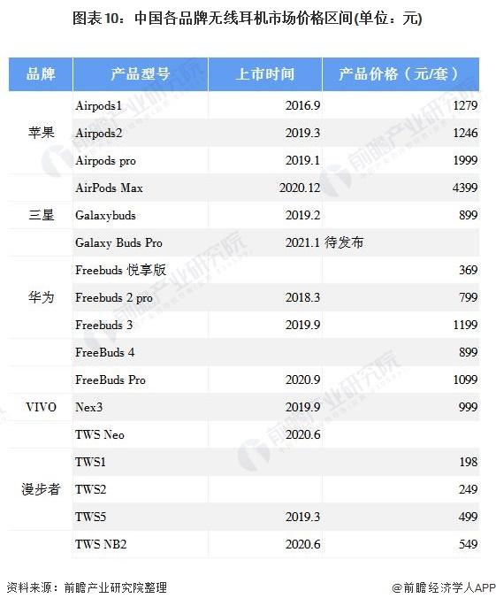 图表10:中国各品牌无线耳机市场价格区间(单位:元)