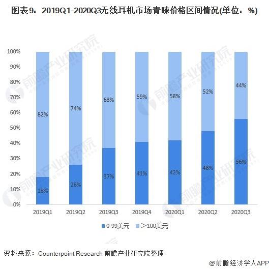 图表9:2019Q1-2020Q3无线耳机市场青睐价格区间情况(单位:%)