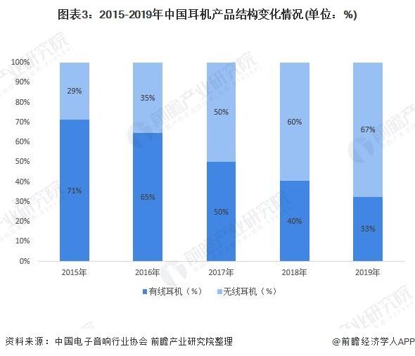 图表3:2015-2019年中国耳机产品结构变化情况(单位:%)