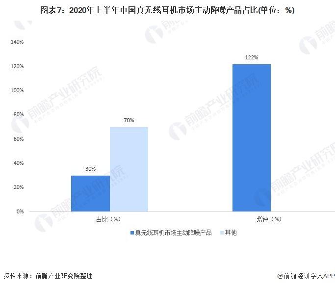 图表7:2020年上半年中国真无线耳机市场主动降噪产品占比(单位:%)