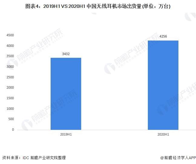图表4:2019H1 VS 2020H1 中国无线耳机市场出货量(单位:万台)