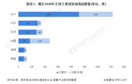 全球加氫站高速增長,中國計劃2030底有望超過千座
