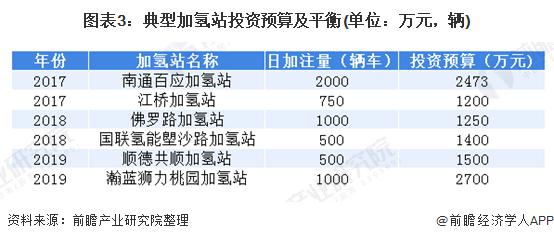 图表3:典型加氢站投资预算及平衡(单位:万元,辆)