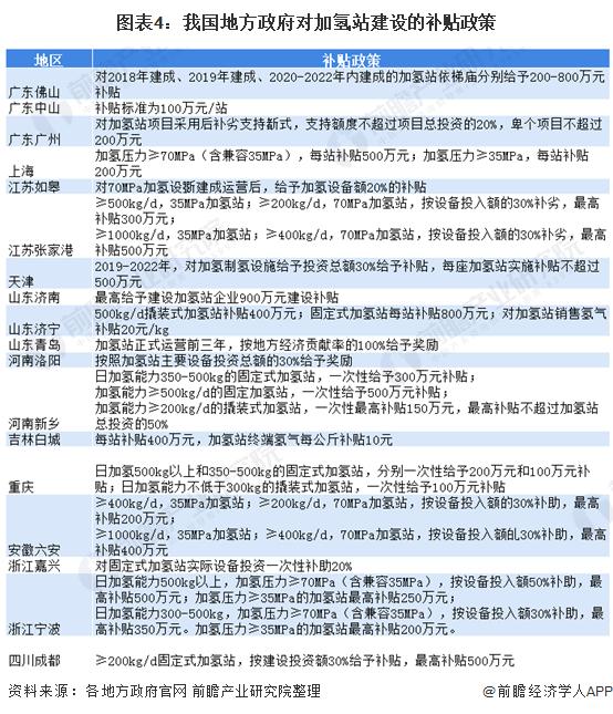 图表4:我国地方政府对加氢站建设的补贴政策