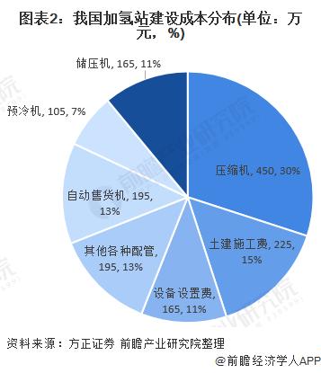 图表2:我国加氢站建设成本分布(单位:万元,%)