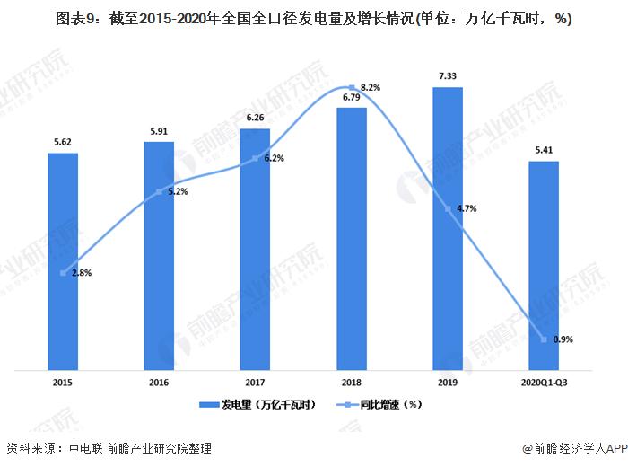 图表9:截至2015-2020年全国全口径发电量及增长情况(单位:万亿千瓦时,%)