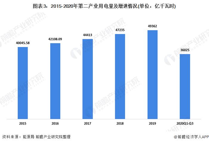 图表3:2015-2020年第二产业用电量及增速情况(单位:亿千瓦时)