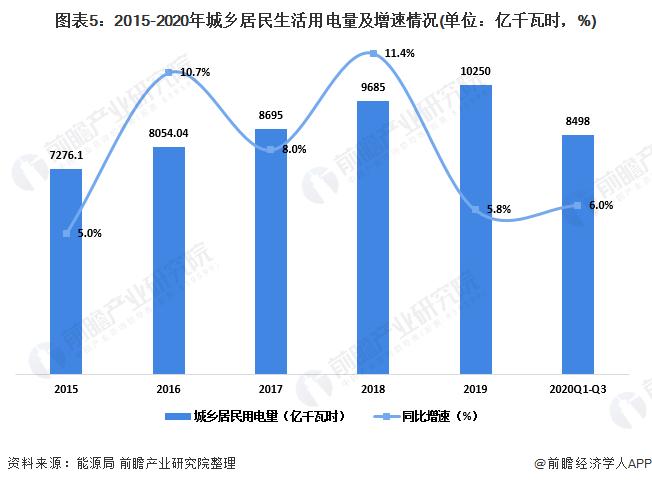 图表5:2015-2020年城乡居民生活用电量及增速情况(单位:亿千瓦时,%)