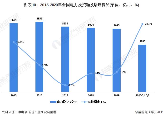 图表10:2015-2020年全国电力投资额及增速情况(单位:亿元,%)