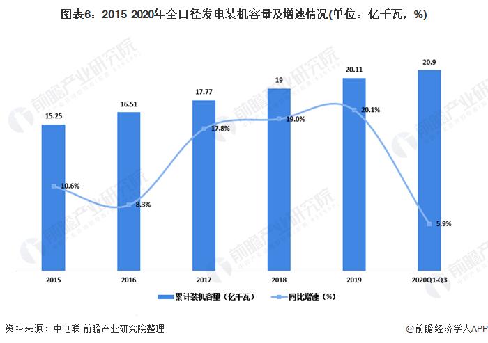 图表6:2015-2020年全口径发电装机容量及增速情况(单位:亿千瓦,%)