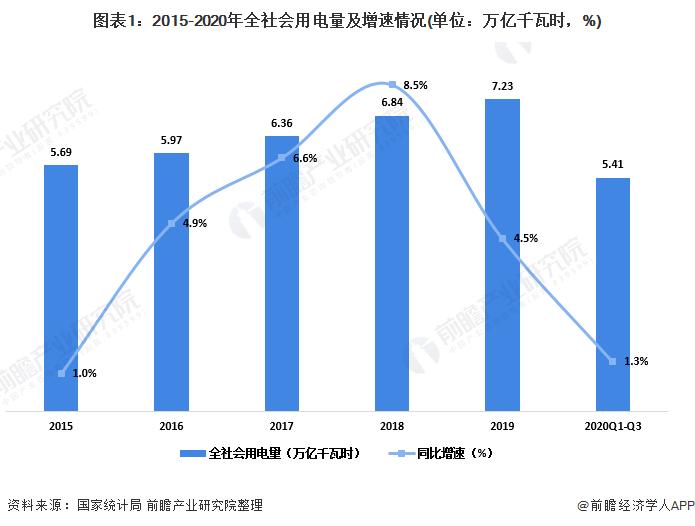 图表1:2015-2020年全社会用电量及增速情况(单位:万亿千瓦时,%)