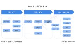 2020年中国天然气产业链发展现状分析 上游资源丰富,勘探潜力较大