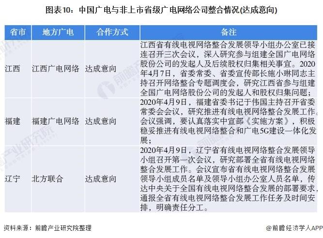 图表10:中国广电与非上市省级广电网络公司整合情况(达成意向)