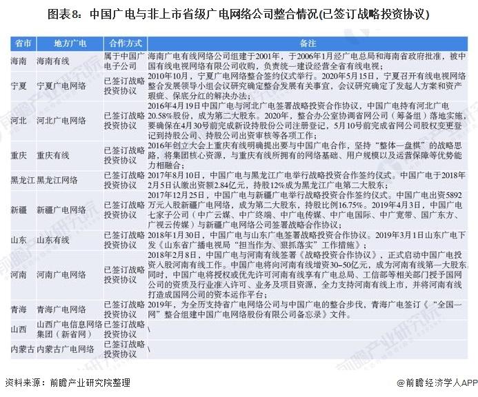 图表8:中国广电与非上市省级广电网络公司整合情况(已签订战略投资协议)