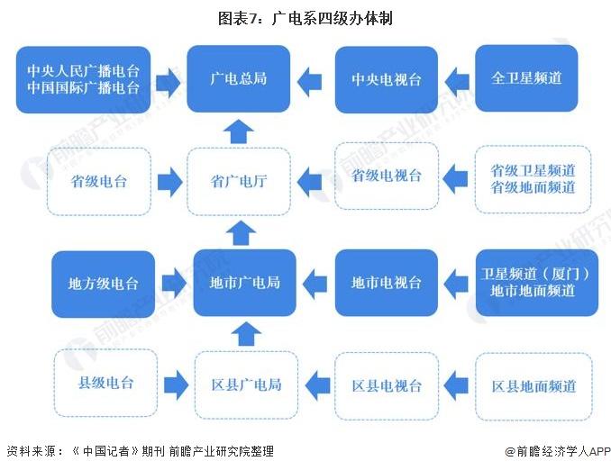 图表7:广电系四级办体制