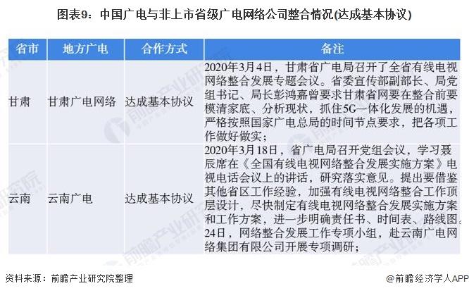 图表9:中国广电与非上市省级广电网络公司整合情况(达成基本协议)