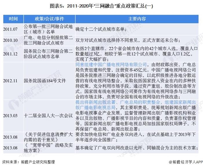 """图表5:2011-2020年""""三网融合""""重点政策汇总(一)"""