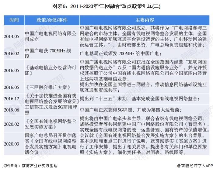 """图表6:2011-2020年""""三网融合""""重点政策汇总(二)"""