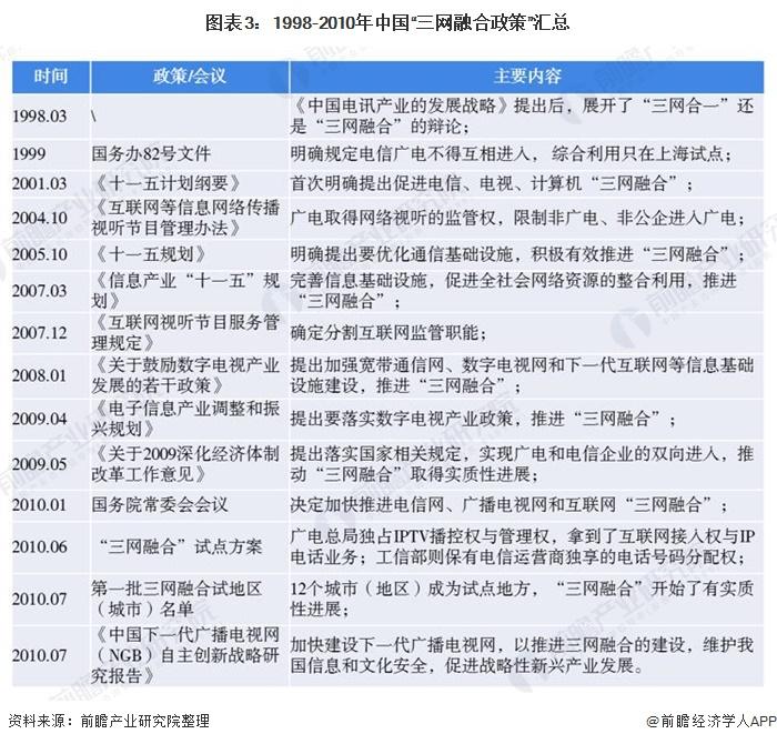 """图表3:1998-2010年中国""""三网融合政策""""汇总"""
