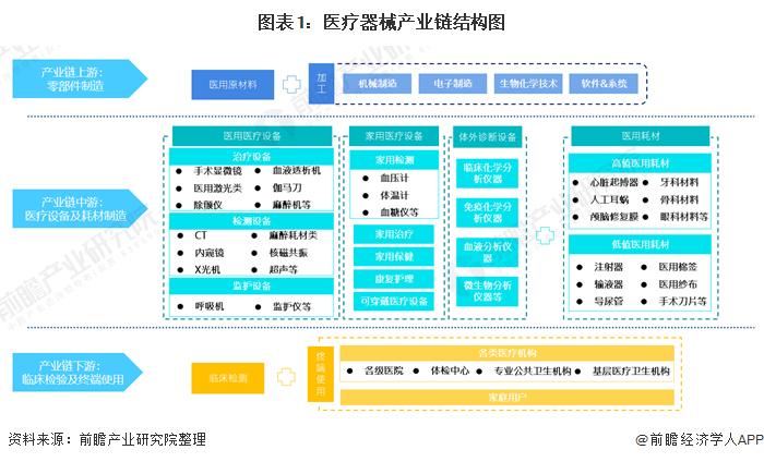 图表1:医疗器械产业链结构图