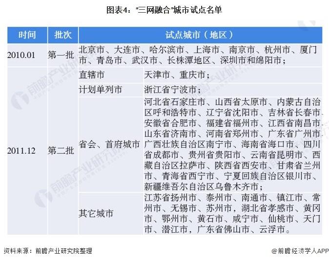 """图表4:""""三网融合""""城市试点名单"""