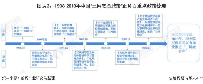 """图表2:1998-2010年中国""""三网融合政策""""正负面重点政策梳理"""