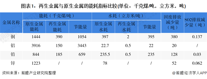 图表1:再生金属与原生金属的能耗指标比较(单位:千克煤/吨,立方米,吨)