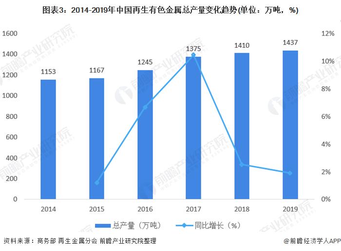 图表3:2014-2019年中国再生有色金属总产量变化趋势(单位:万吨,%)