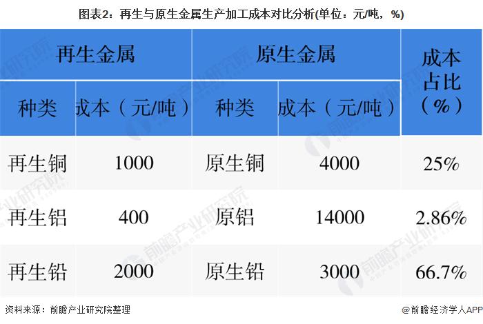 图表2:再生与原生金属生产加工成本对比分析(单位:元/吨,%)
