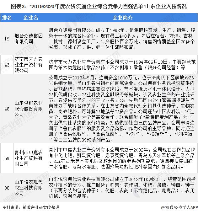 """图表3:""""2019/2020年度农资流通企业综合竞争力百强名单""""山东企业入围情况"""